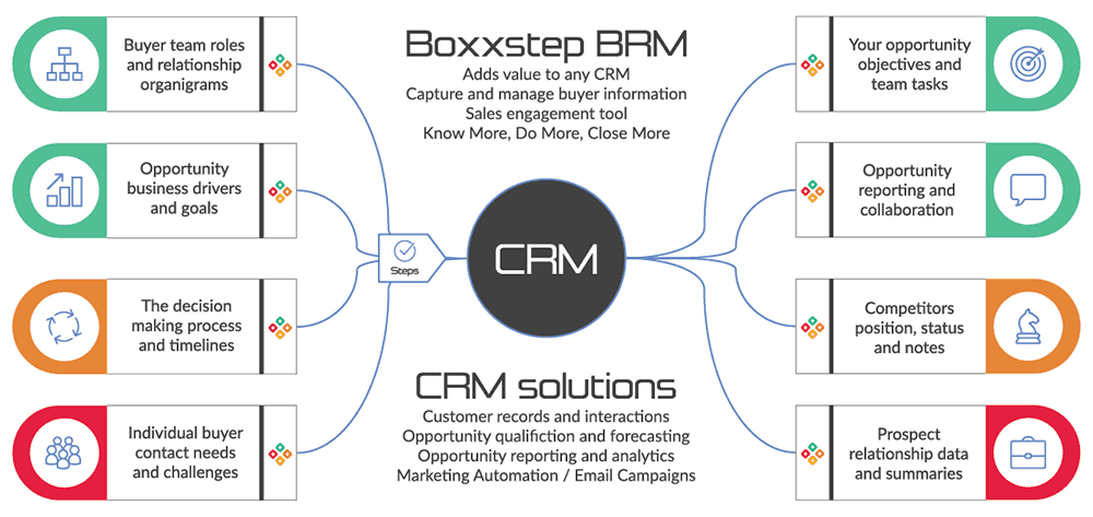 Relationship Selling BRM Complements CRM